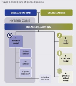 Hybrid Zone of Blended Learning